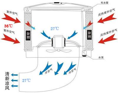 环保空调示意图 (2).jpg
